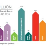 2 billion mobile broadband subscribers by end of 2013: Ericsson Mobility! post image