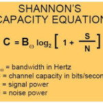 Claude Shannon: The Einstein of 'Digital Information'- All you want to know about 'Shannon's Limit' post image
