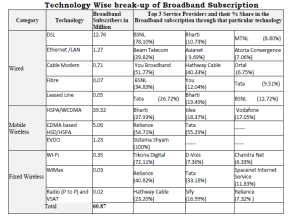 Broadband Technology- Breakup