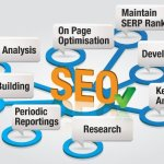 Essential SEO tips for successful SEO Campaign! post image